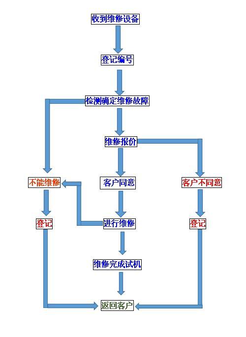 维修流程图